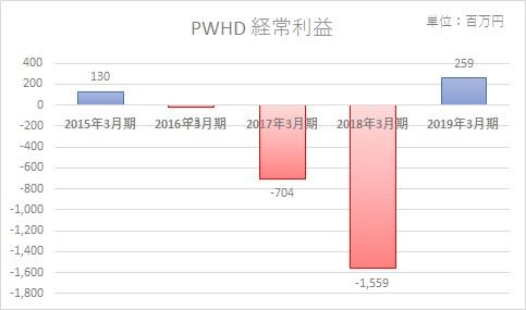 プレミアムウォーターホールディングスの経常利益推移と赤字