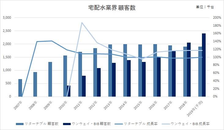 宅配水業界の市場規模は拡大している